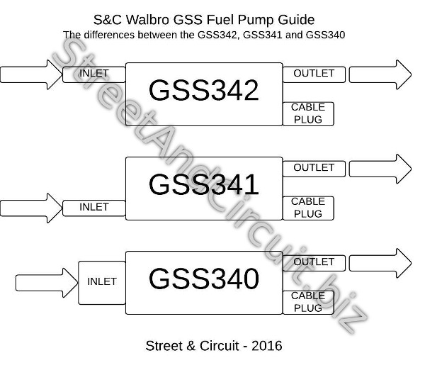 gss342 has inlet and outlet inline  gss341 has offset inlet and outlet   gss340 has on large central inlet